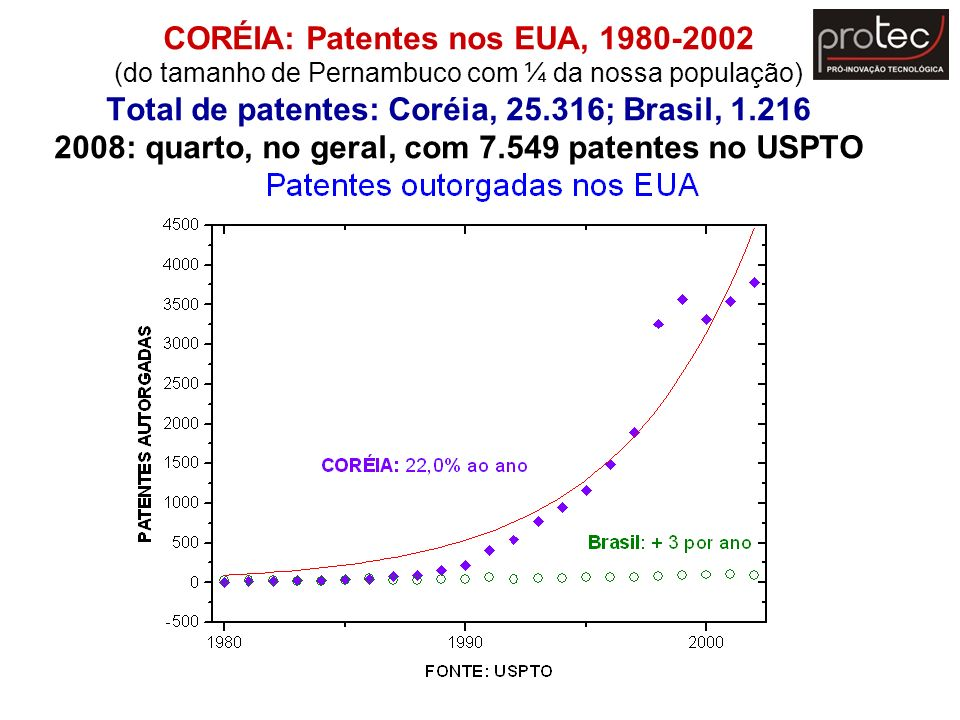 CORÉIA: Patentes nos EUA, 1980-2002 (do tamanho de Pernambuco com ¼ da nossa população) Total de patentes: Coréia, 25.316; Brasil, 1.216 2008: quarto, no geral, com 7.549 patentes no USPTO