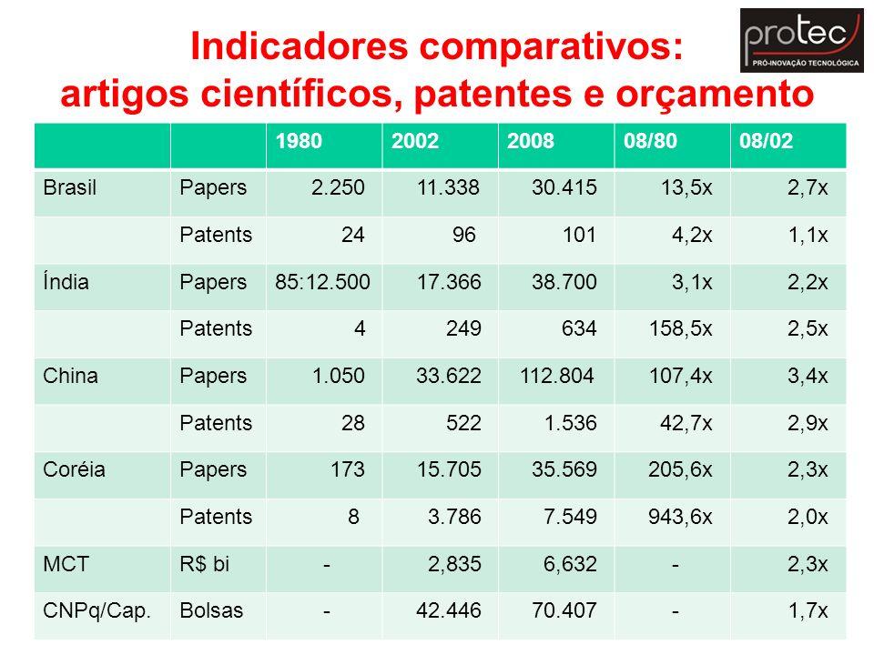 Indicadores comparativos: artigos científicos, patentes e orçamento