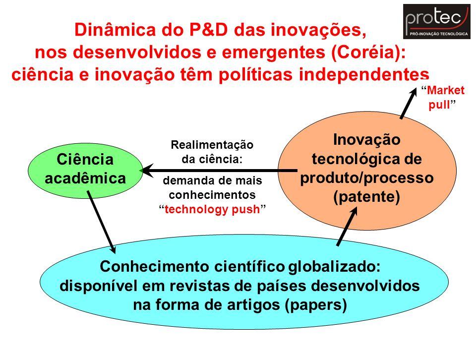 Dinâmica do P&D das inovações, nos desenvolvidos e emergentes (Coréia): ciência e inovação têm políticas independentes