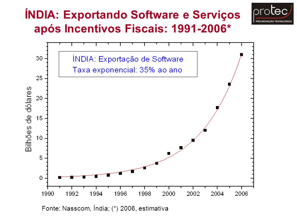Fonte: Nasscom, Índia; (*) 2006, estimativa