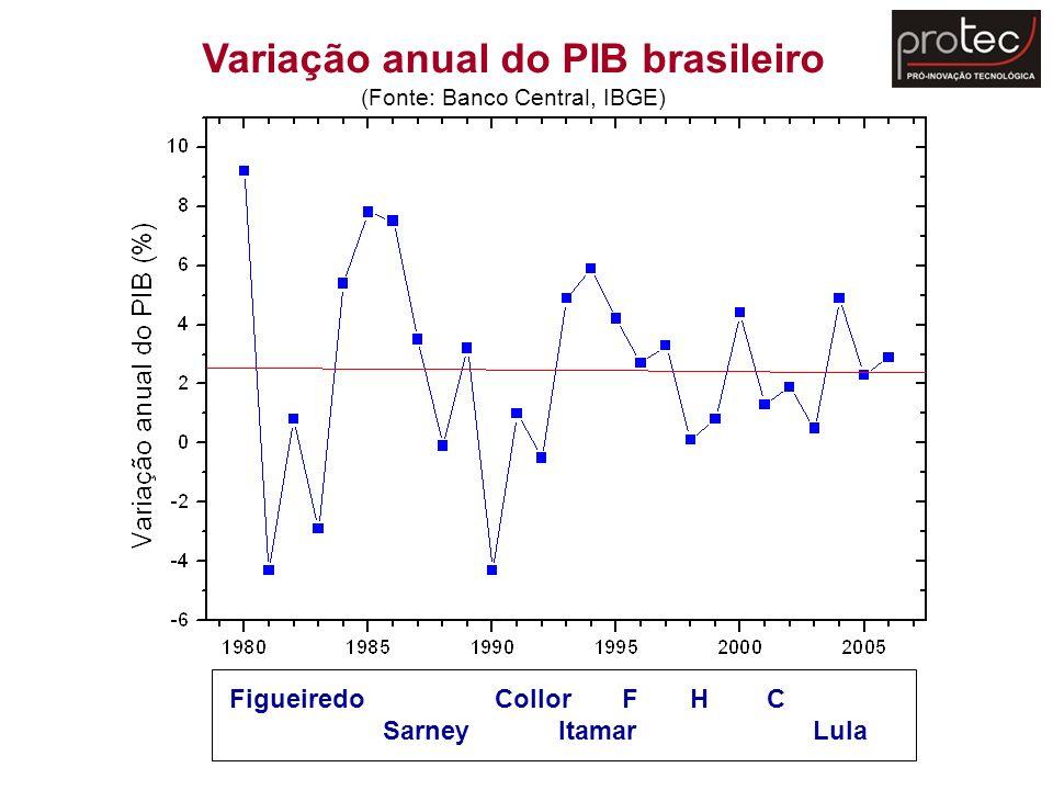 Variação anual do PIB brasileiro