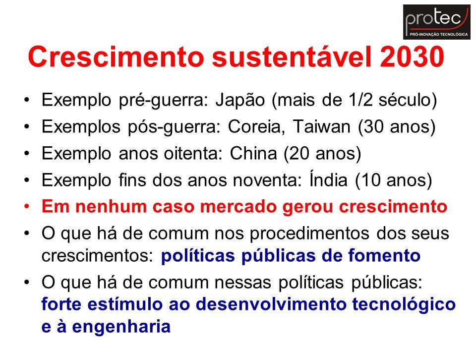 Crescimento sustentável 2030