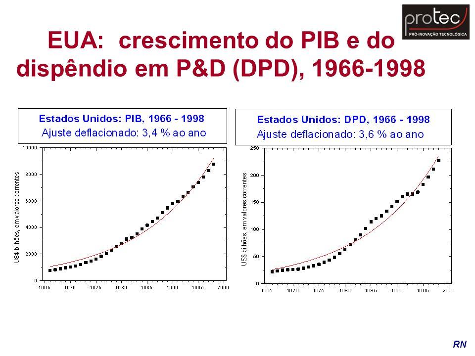 EUA: crescimento do PIB e do dispêndio em P&D (DPD), 1966-1998