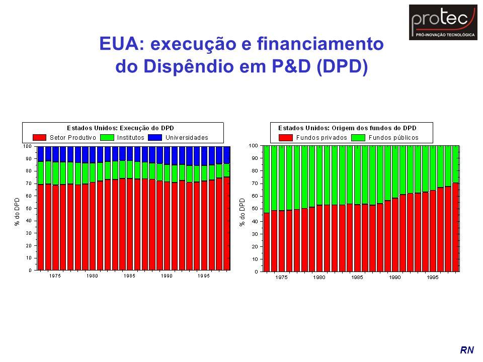 EUA: execução e financiamento do Dispêndio em P&D (DPD)