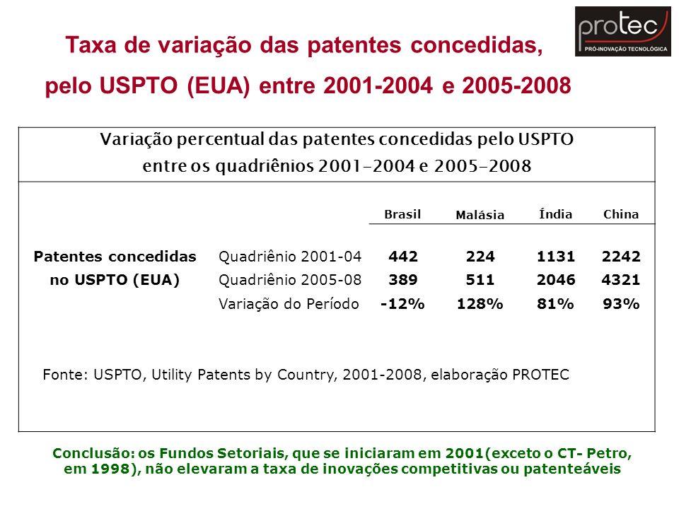 Taxa de variação das patentes concedidas,