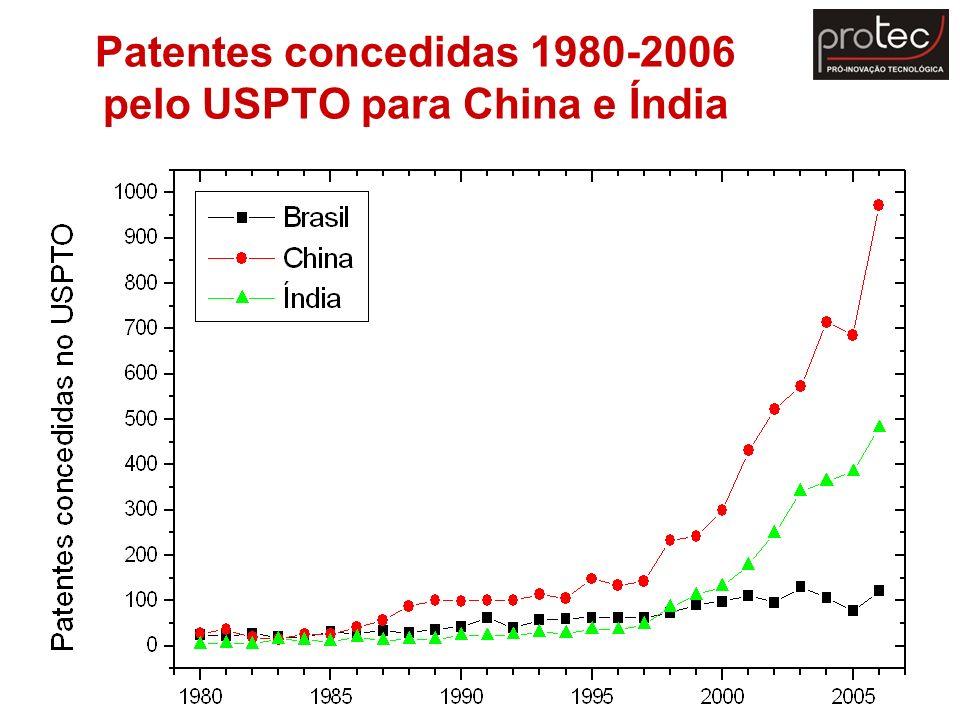 Patentes concedidas 1980-2006 pelo USPTO para China e Índia