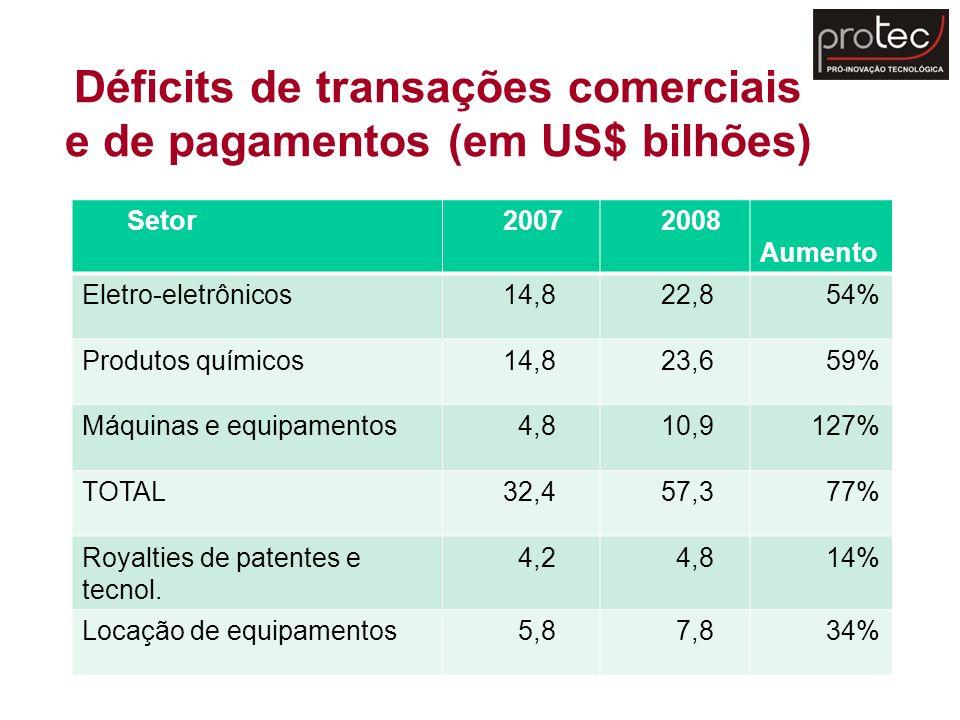 Déficits de transações comerciais e de pagamentos (em US$ bilhões)