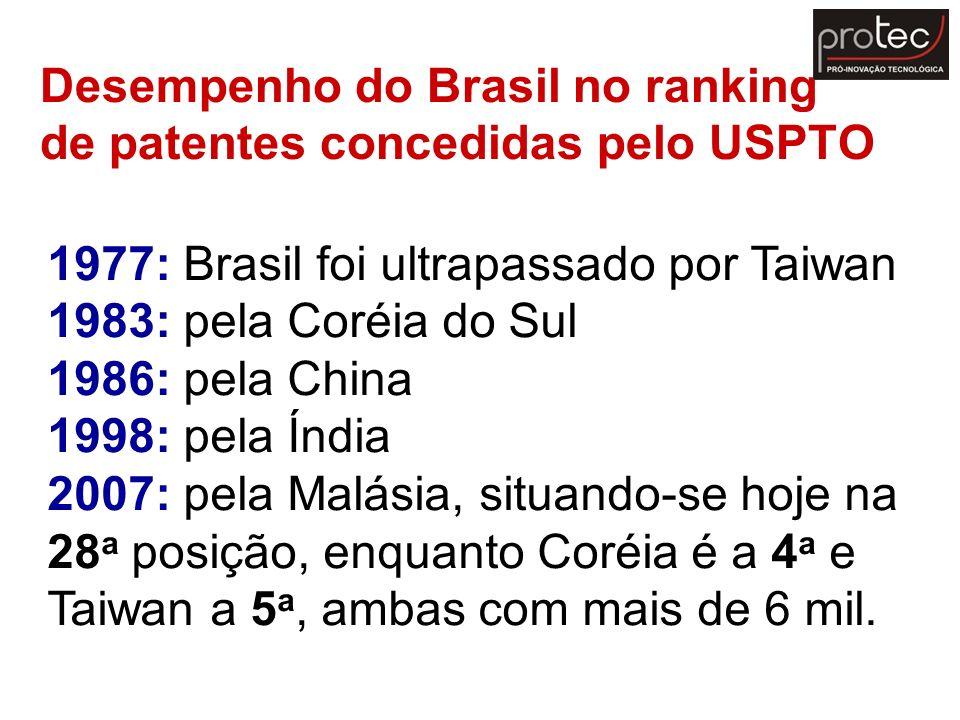 Desempenho do Brasil no ranking de patentes concedidas pelo USPTO