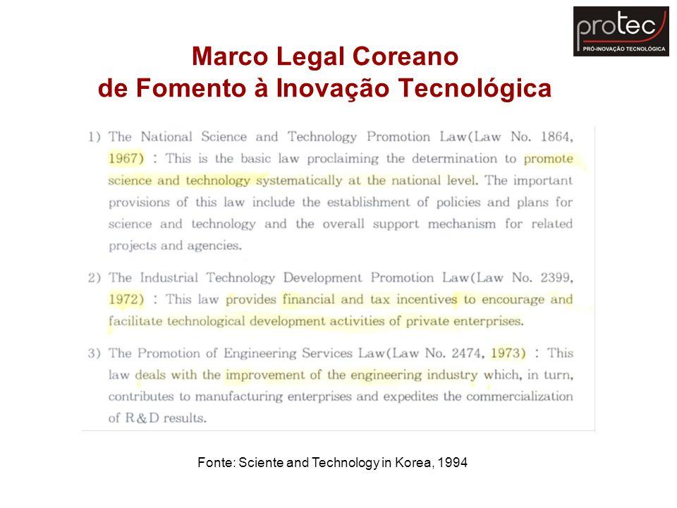 Marco Legal Coreano de Fomento à Inovação Tecnológica
