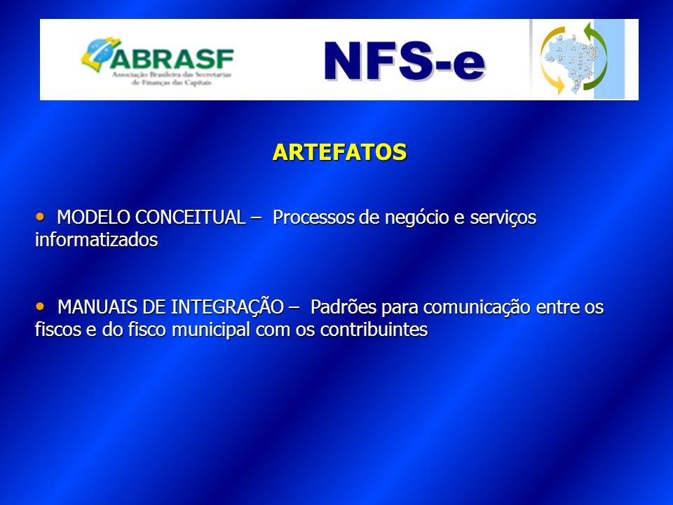 A ARTEFATOS. MODELO CONCEITUAL – Processos de negócio e serviços informatizados.