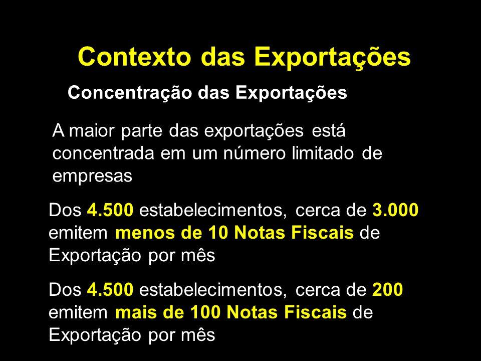 Contexto das Exportações