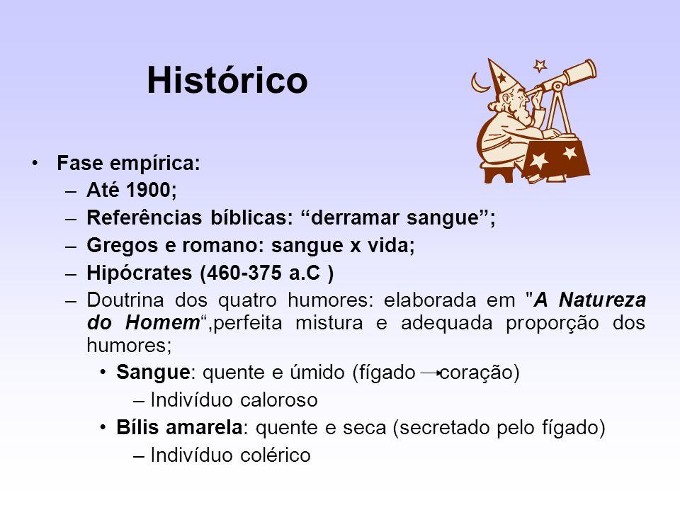 Histórico Fase empírica: Até 1900;