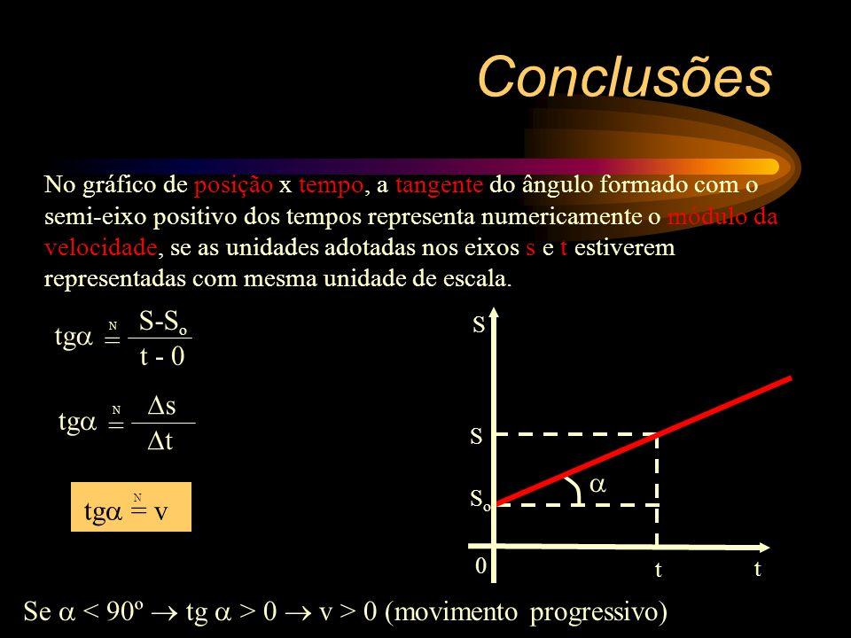 Conclusões S-So tg = t - 0 s tg = t  tg = v