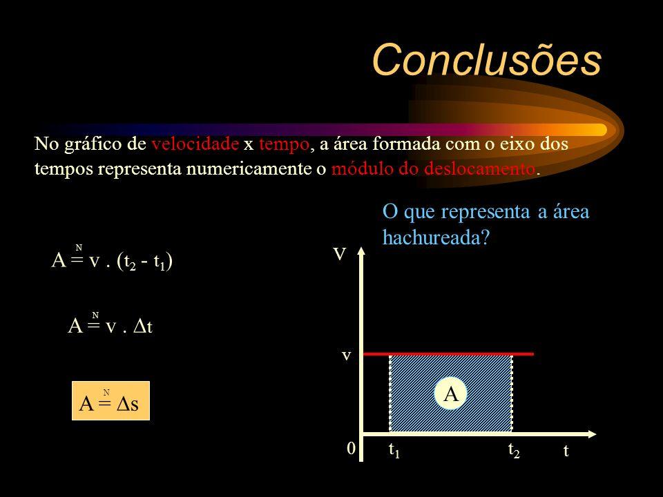 Conclusões O que representa a área hachureada A = v . (t2 - t1)
