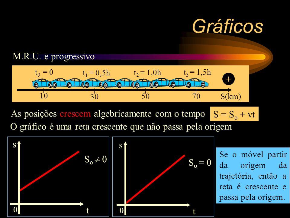 Gráficos M.R.U. e progressivo +