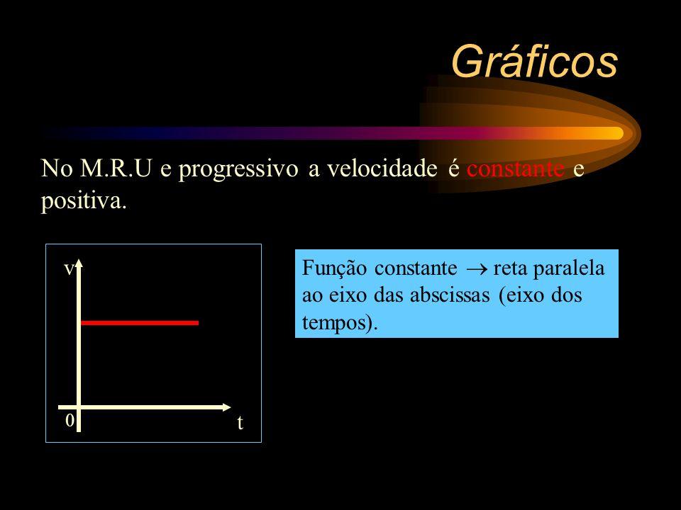 Gráficos No M.R.U e progressivo a velocidade é constante e positiva. t