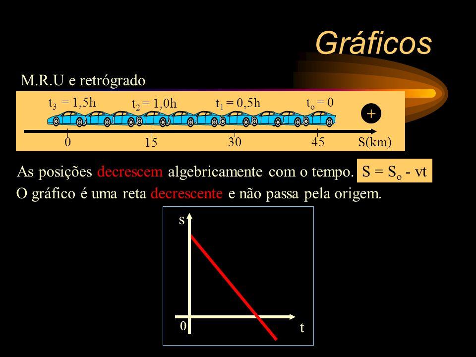 Gráficos M.R.U e retrógrado +