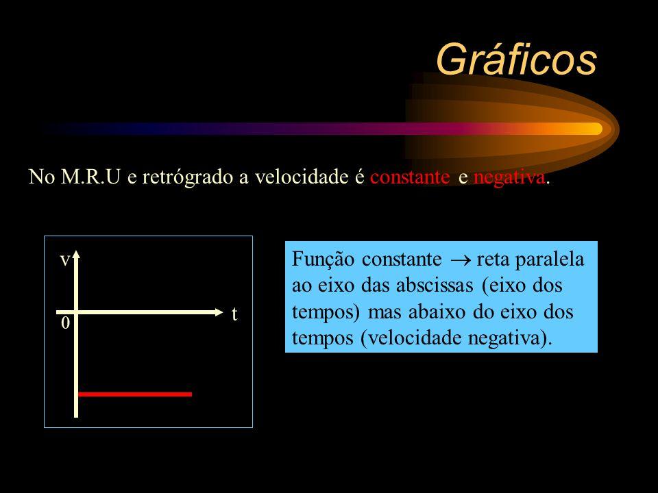 Gráficos No M.R.U e retrógrado a velocidade é constante e negativa. t