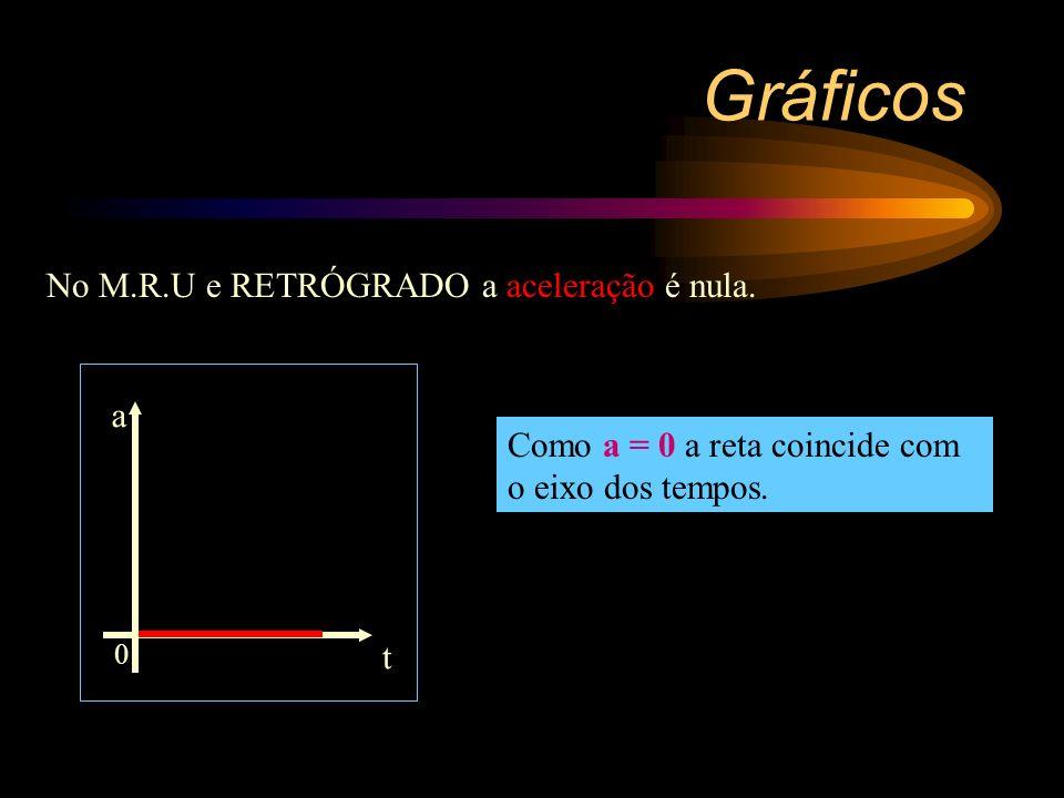 Gráficos No M.R.U e RETRÓGRADO a aceleração é nula. a