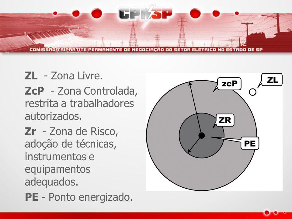 ZL - Zona Livre. ZcP - Zona Controlada, restrita a trabalhadores autorizados.