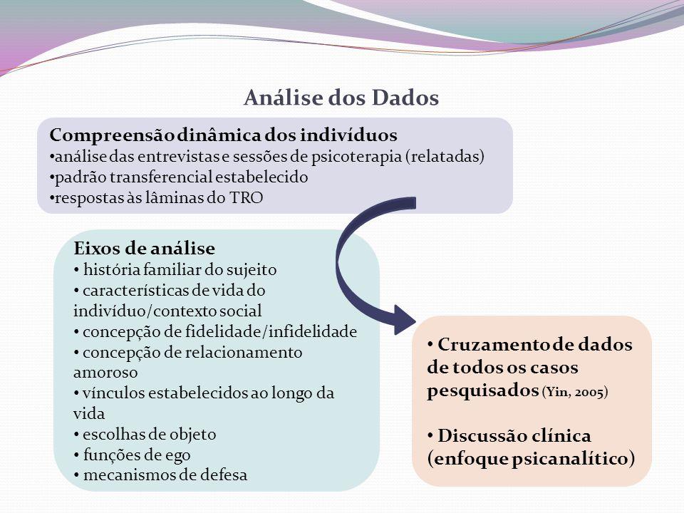 Análise dos Dados Compreensão dinâmica dos indivíduos Eixos de análise