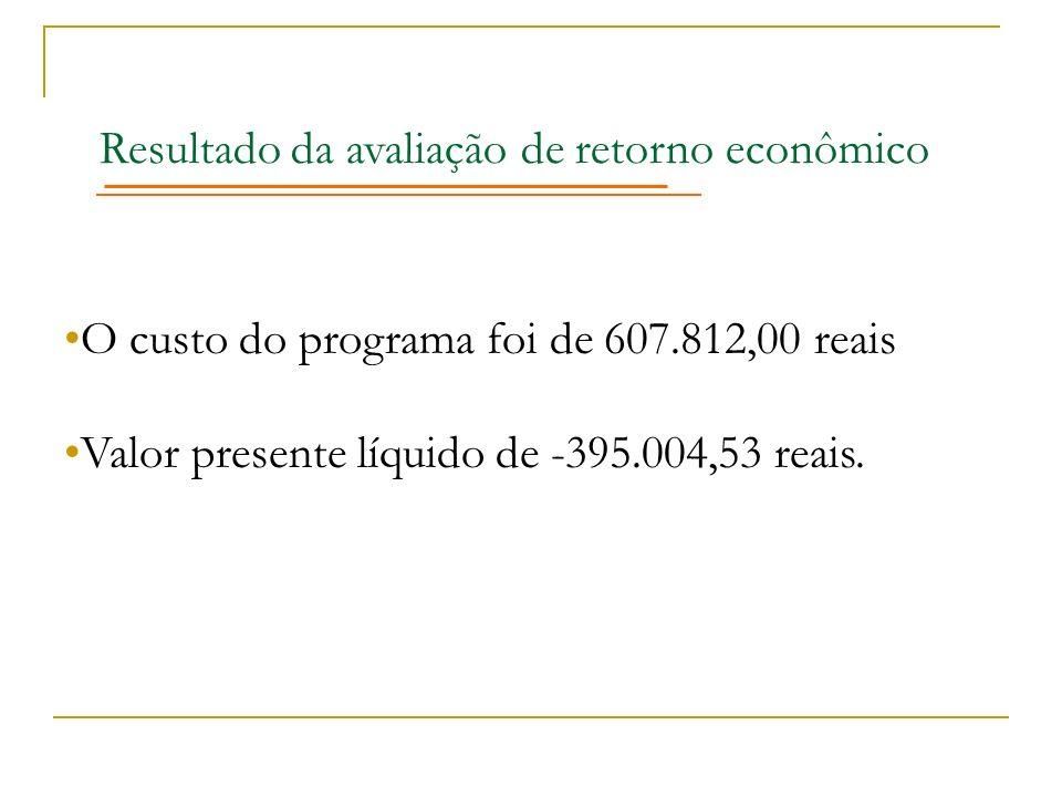 Resultado da avaliação de retorno econômico
