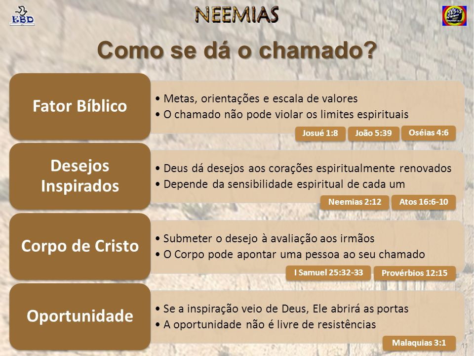 Como se dá o chamado Fator Bíblico Desejos Inspirados Corpo de Cristo