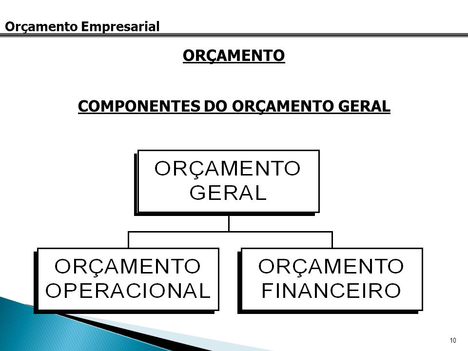 COMPONENTES DO ORÇAMENTO GERAL