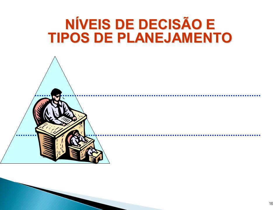 NÍVEIS DE DECISÃO E TIPOS DE PLANEJAMENTO