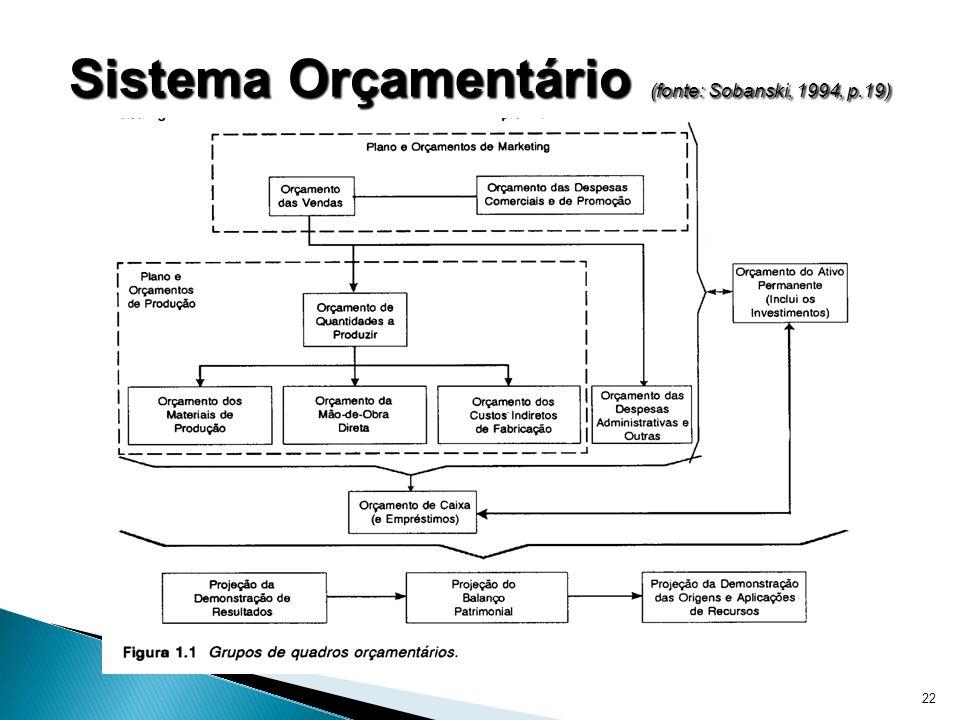 Sistema Orçamentário (fonte: Sobanski, 1994, p.19)