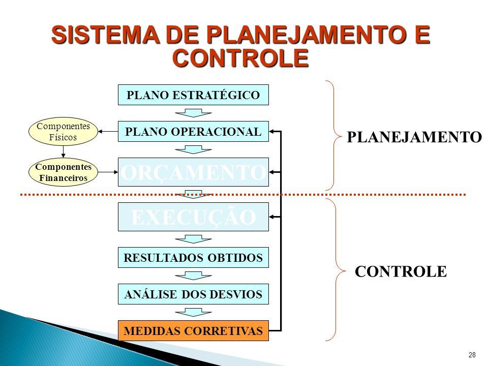 SISTEMA DE PLANEJAMENTO E CONTROLE