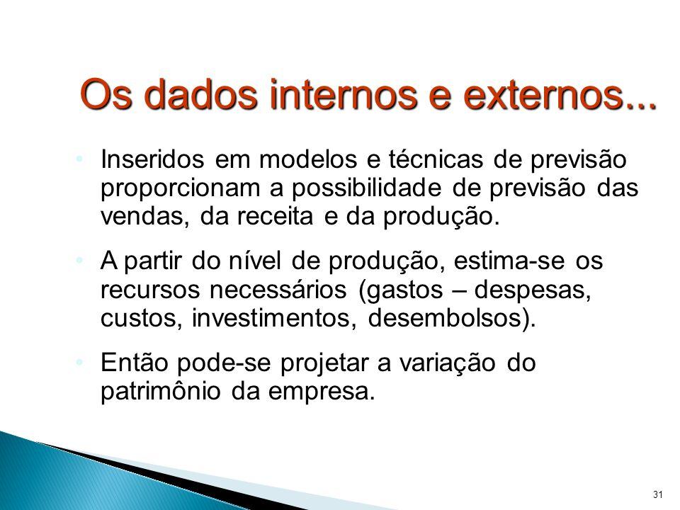 Os dados internos e externos...
