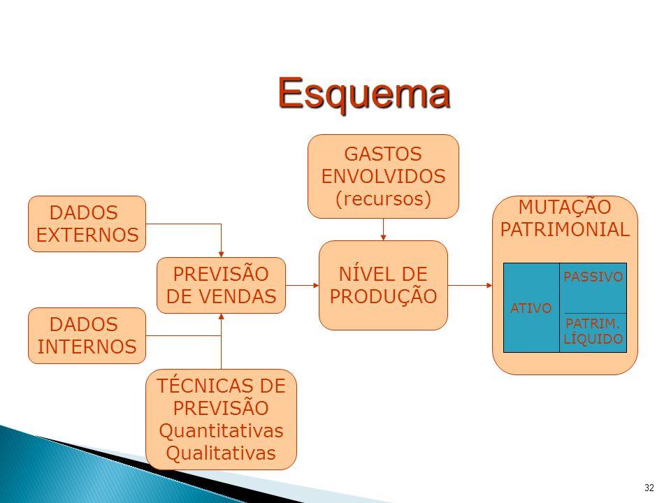 Esquema GASTOS ENVOLVIDOS (recursos) MUTAÇÃO DADOS PATRIMONIAL