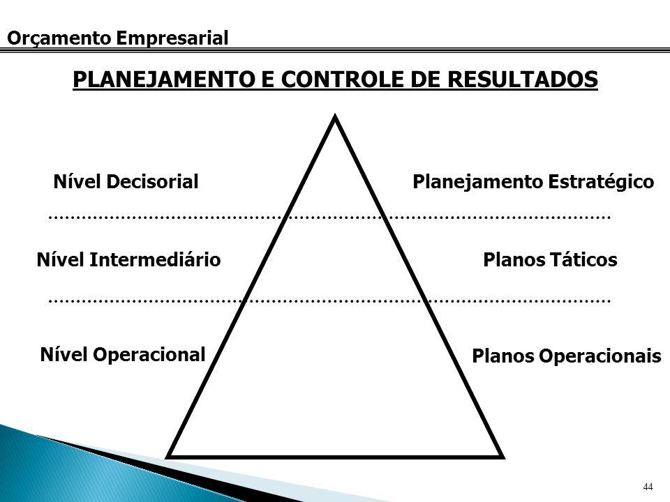 PLANEJAMENTO E CONTROLE DE RESULTADOS Planejamento Estratégico