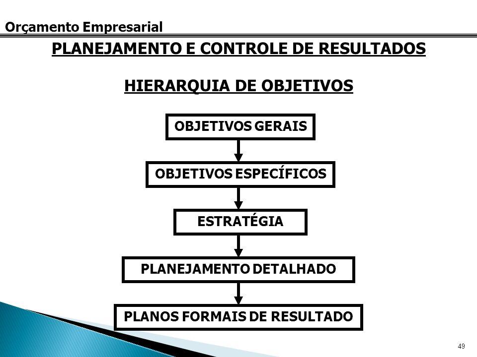 PLANEJAMENTO E CONTROLE DE RESULTADOS HIERARQUIA DE OBJETIVOS
