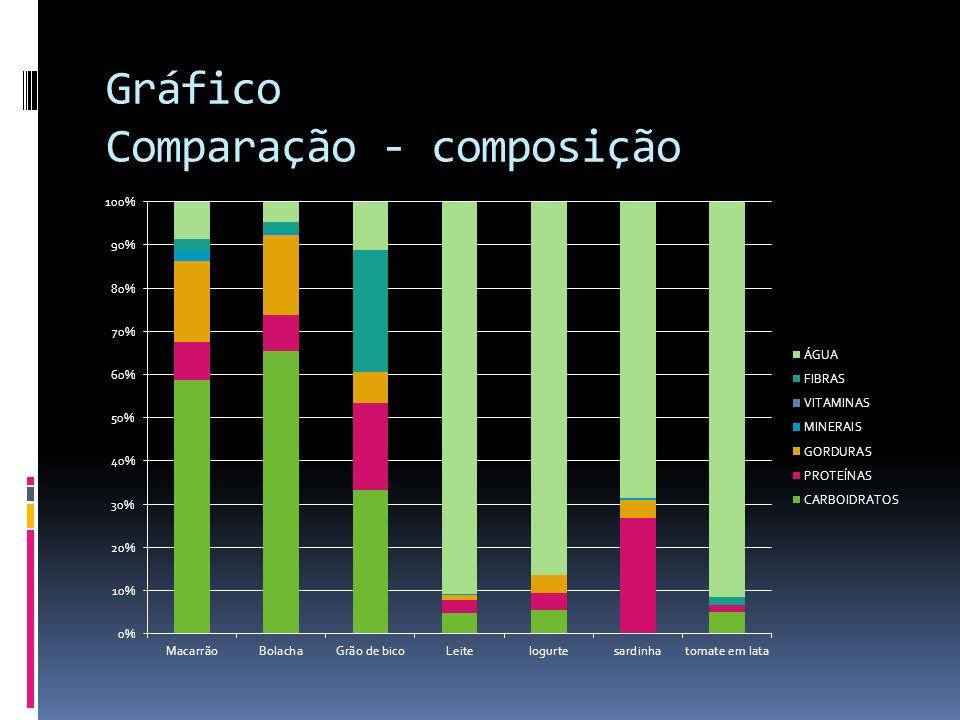 Gráfico Comparação - composição