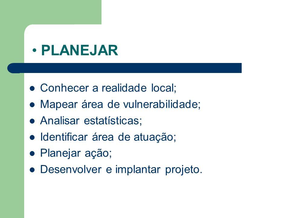 PLANEJAR Conhecer a realidade local; Mapear área de vulnerabilidade;