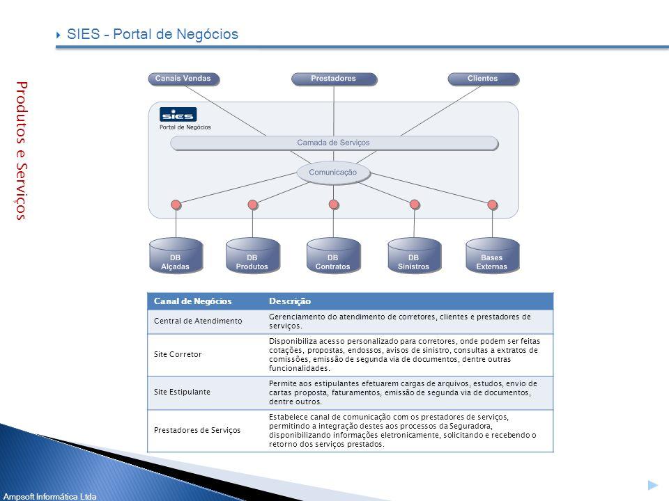 SIES – Portal de Negócios