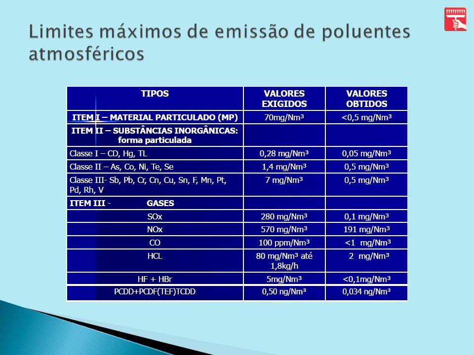 Limites máximos de emissão de poluentes atmosféricos