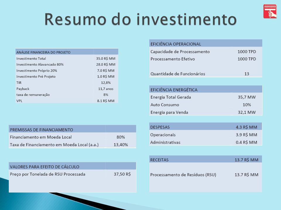 Resumo do investimento