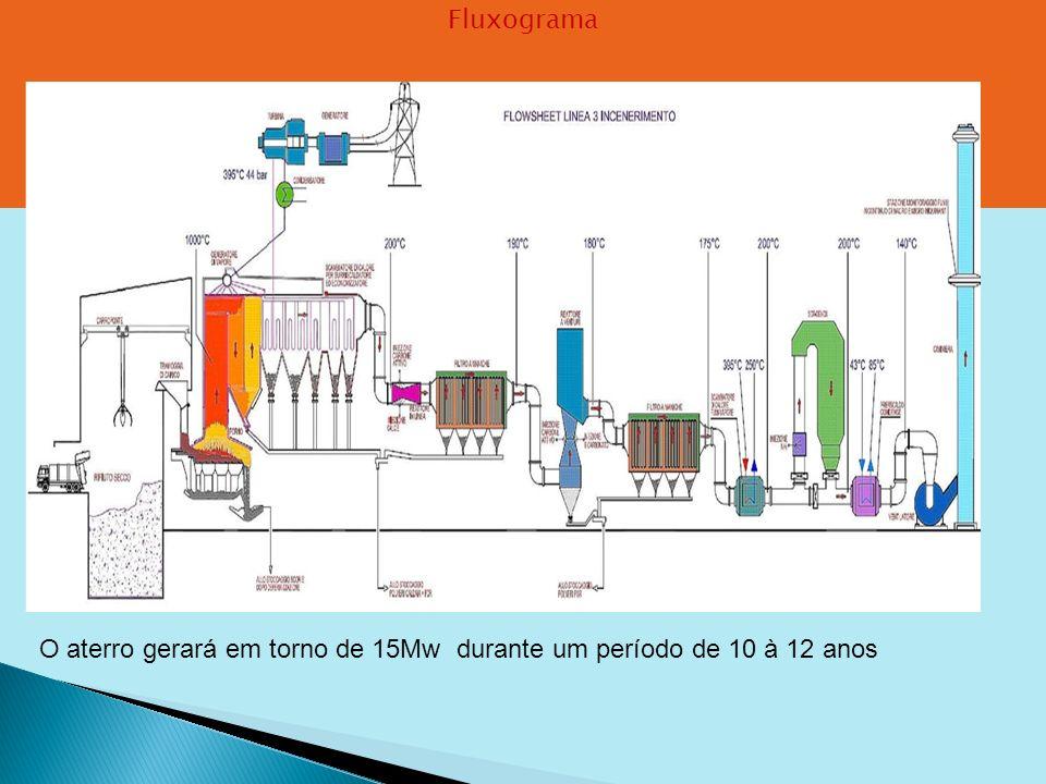 Fluxograma O aterro gerará em torno de 15Mw durante um período de 10 à 12 anos