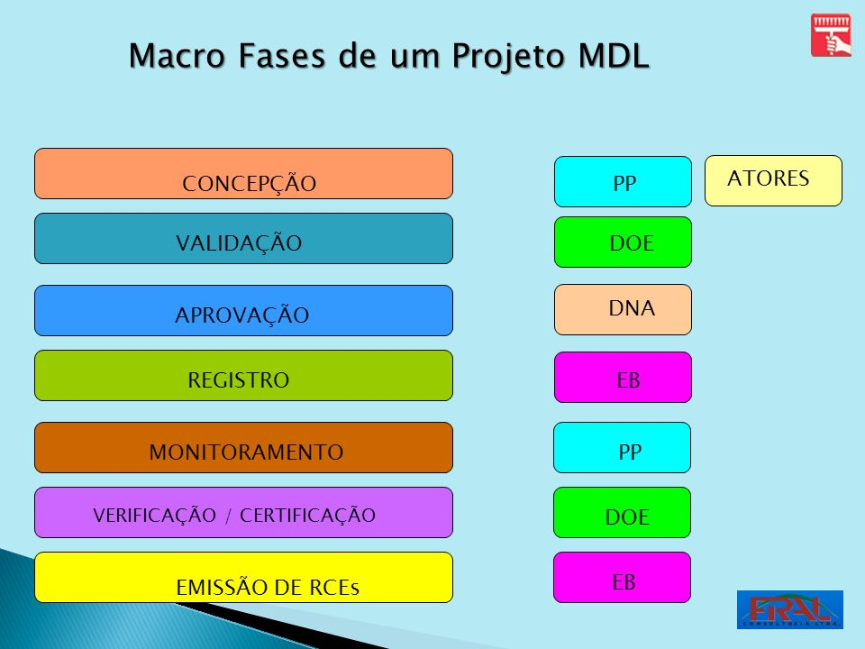 Macro Fases de um Projeto MDL