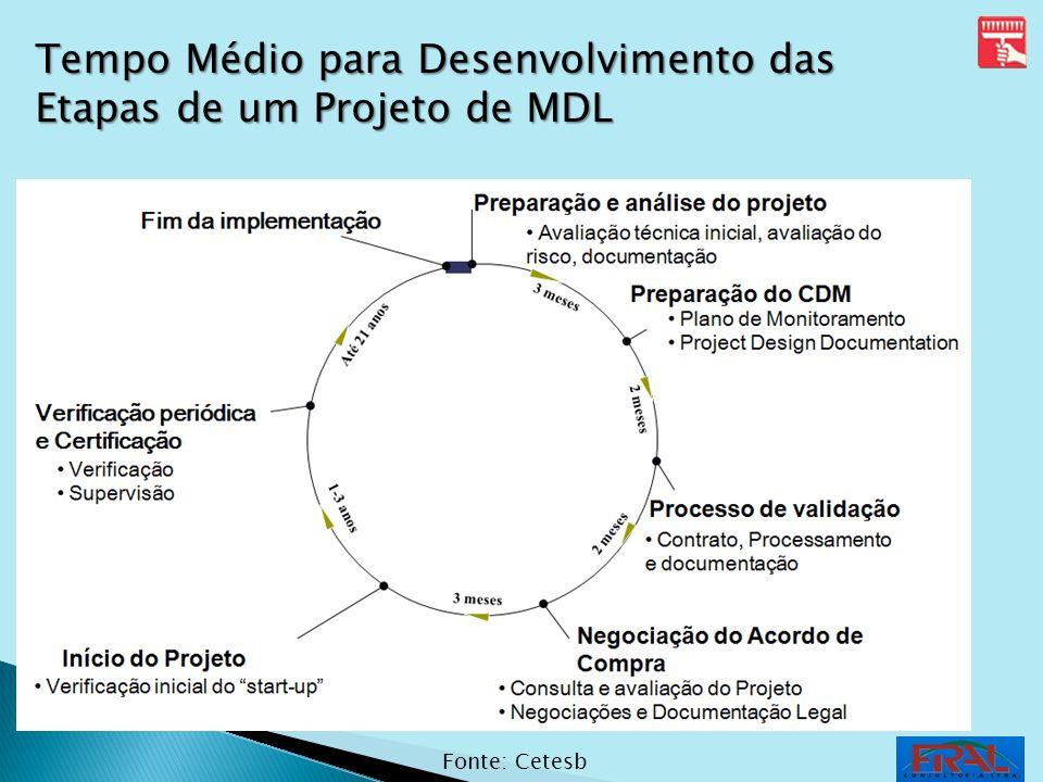 Tempo Médio para Desenvolvimento das Etapas de um Projeto de MDL