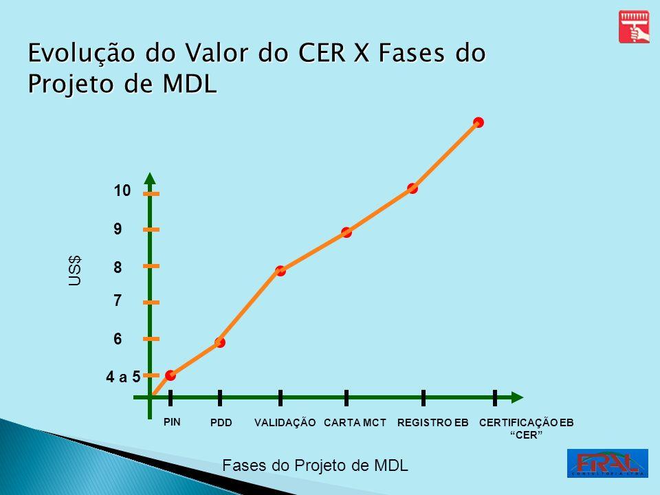Evolução do Valor do CER X Fases do Projeto de MDL