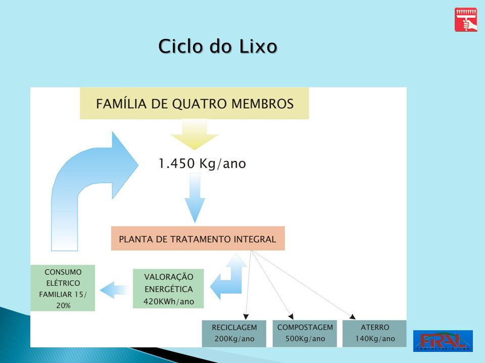 Ciclo do Lixo