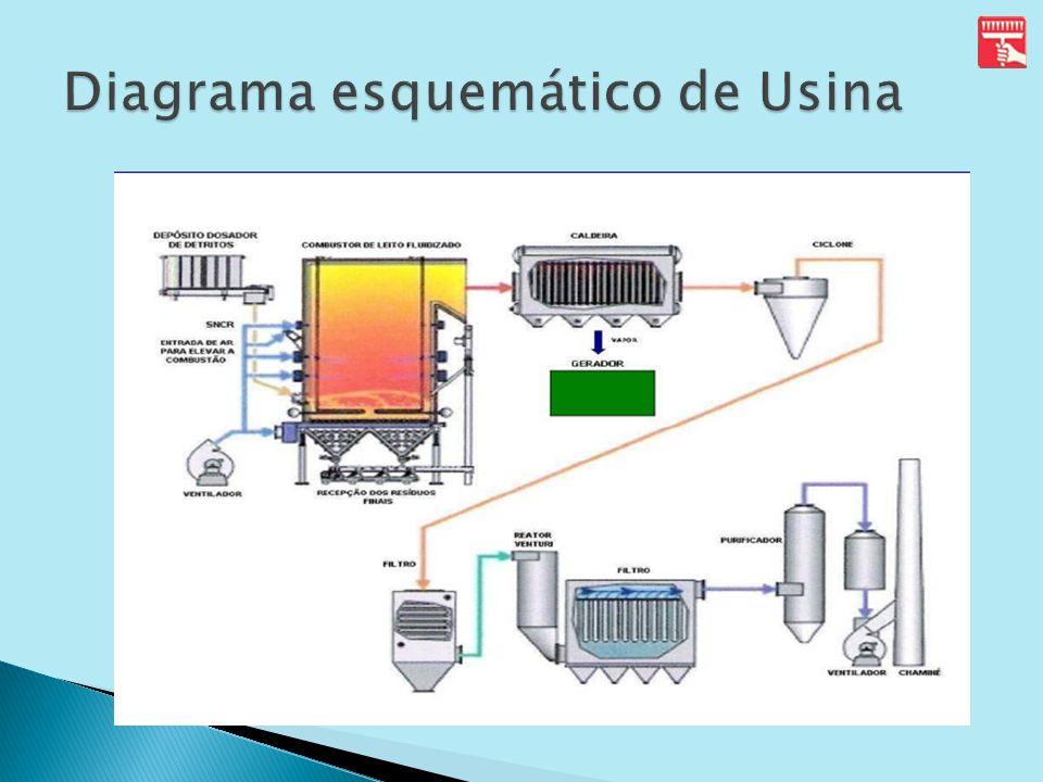Diagrama esquemático de Usina