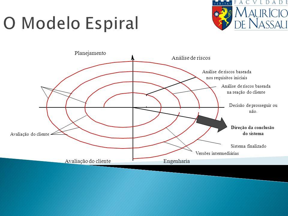 O Modelo Espiral Planejamento Engenharia Avaliação do cliente