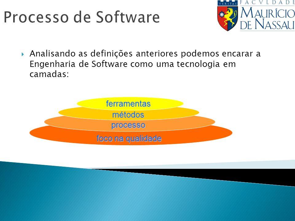 Processo de Software Analisando as definições anteriores podemos encarar a Engenharia de Software como uma tecnologia em camadas: