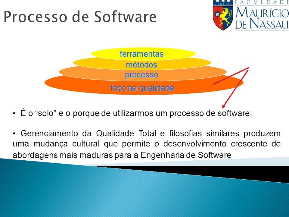 Processo de Software ferramentas. métodos. processo. foco na qualidade. É o solo e o porque de utilizarmos um processo de software;