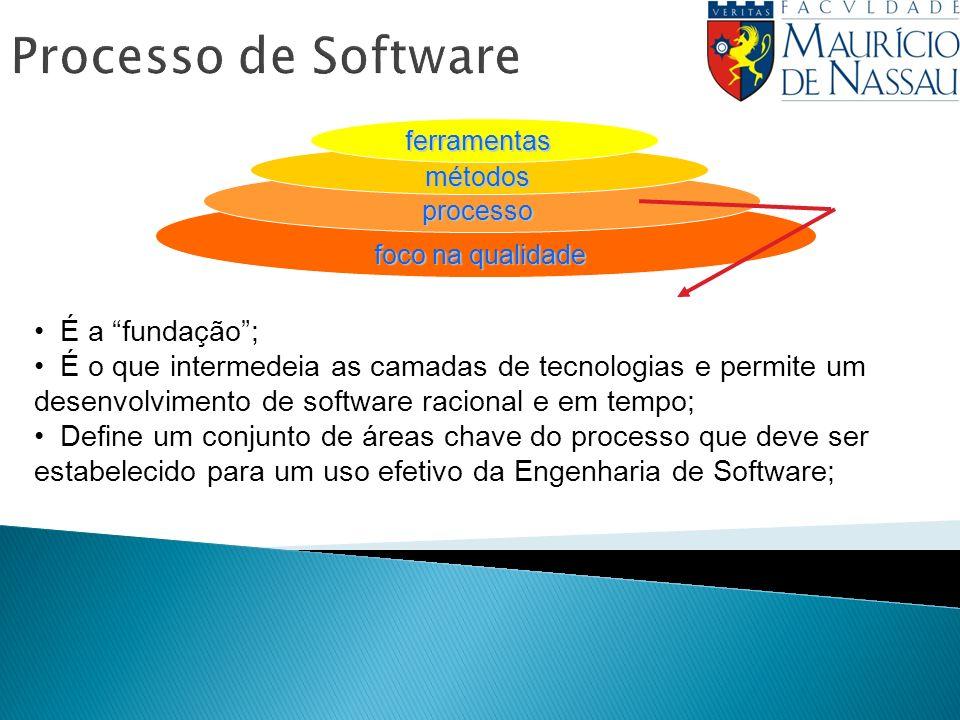 Processo de Software É a fundação ;